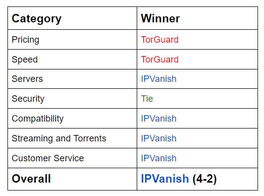 TorGuard vs IPVanish