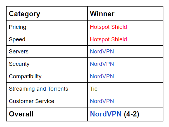 Hotspot Shield vs NordVPN